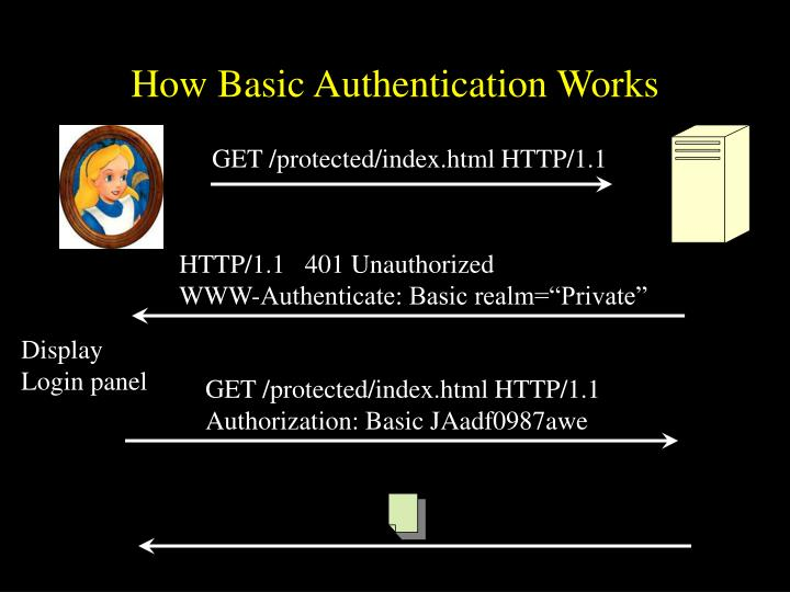 How Basic Authentication Works