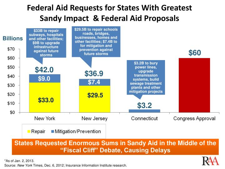 Federal Aid Requests for States With Greatest
