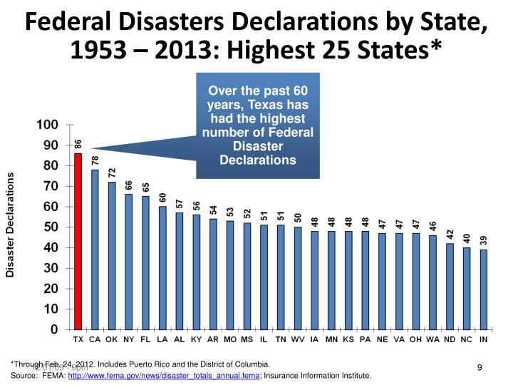 Federal Disasters Declarations by State,