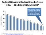 federal disasters declarations by state 1953 2013 lowest 25 states