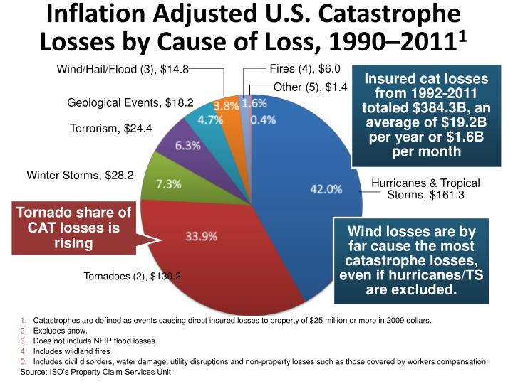 Inflation Adjusted U.S. Catastrophe Losses by Cause of Loss, 1990–2011