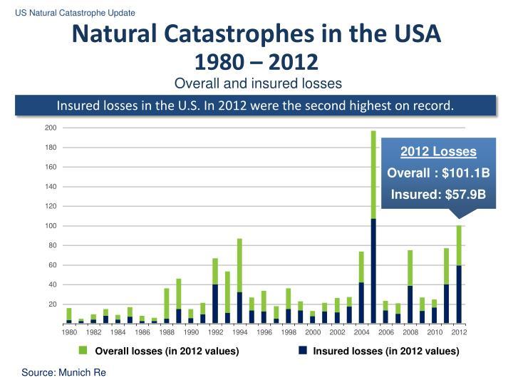US Natural Catastrophe Update