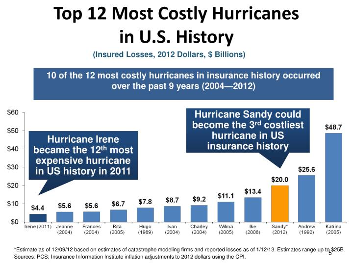 Top 12 Most Costly Hurricanes