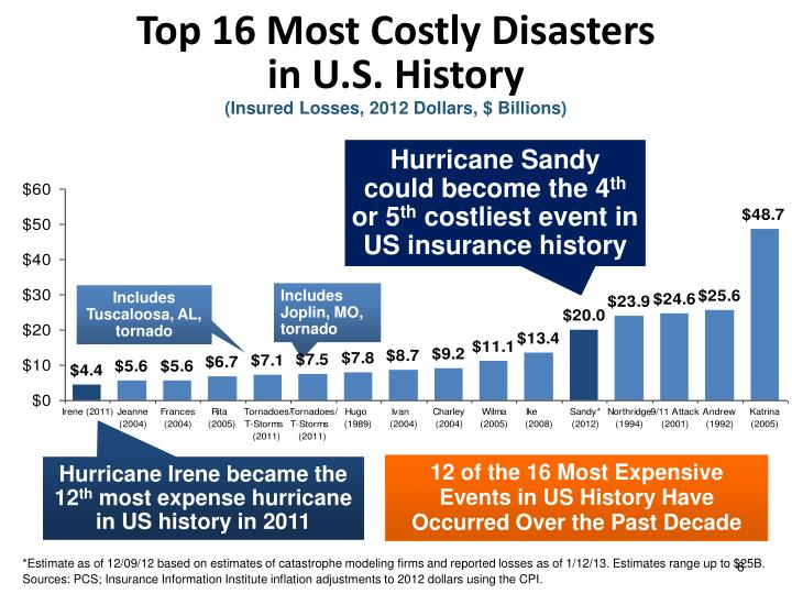 Top 16 Most Costly Disasters