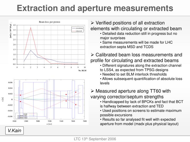 Extraction and aperture measurements