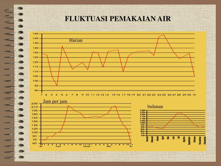 FLUKTUASI PEMAKAIAN AIR