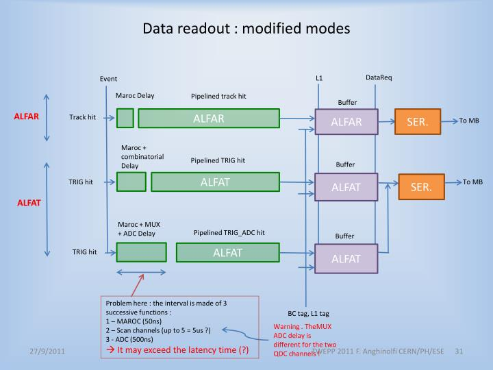 Data readout : modified modes