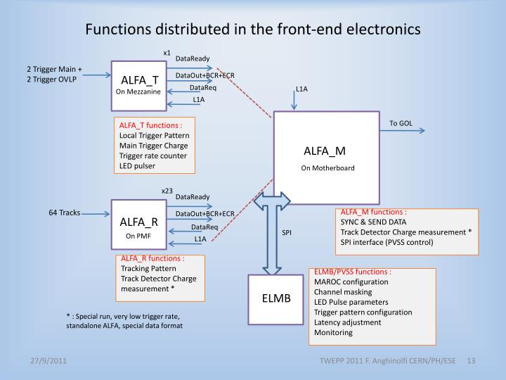 Functions distributed in the front-end electronics
