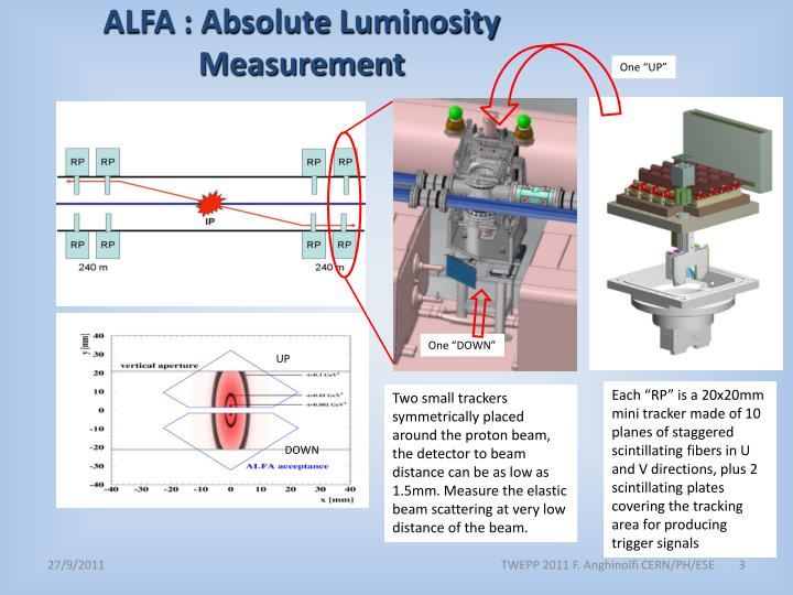 ALFA : Absolute Luminosity