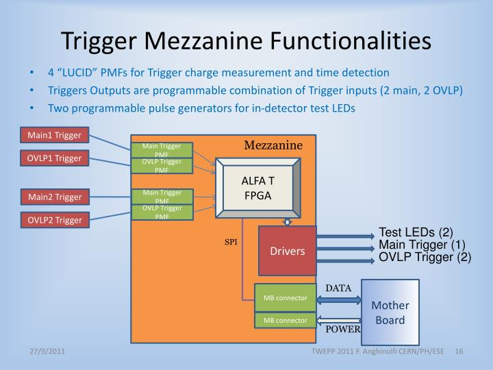 Trigger Mezzanine Functionalities