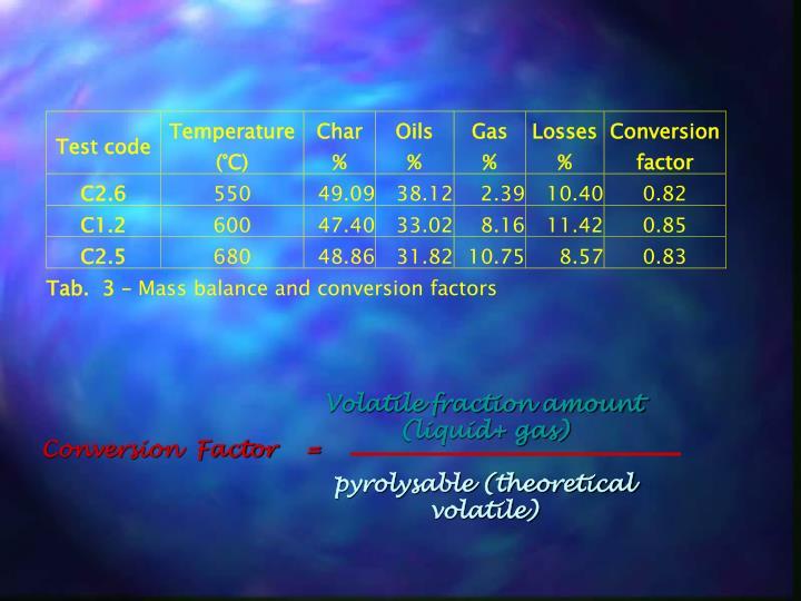 Volatile fraction amount