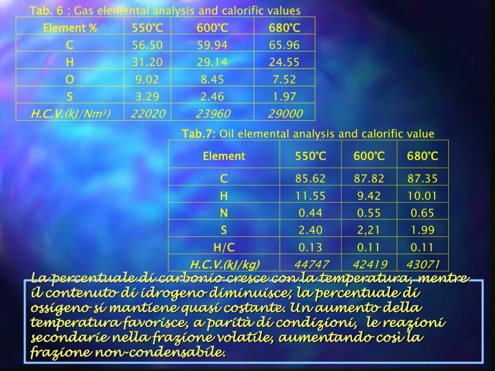 La percentuale di carbonio cresce con la temperatura, mentre il contenuto di idrogeno diminuisce; la percentuale di ossigeno si mantiene quasi costante. Un aumento della temperatura favorisce, a parità di condizioni,  le reazioni secondarie nella frazione volatile, aumentando così la frazione non-condensabile.