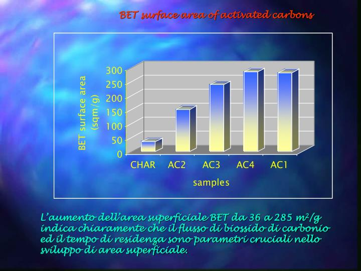 BET surface area of activated carbons