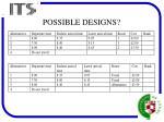 possible designs