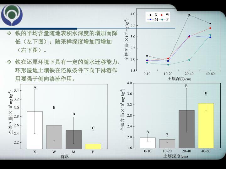 铁的平均含量随地表积水深度的增加而降低(左下图);随采样深度增加而增加(右下图)。