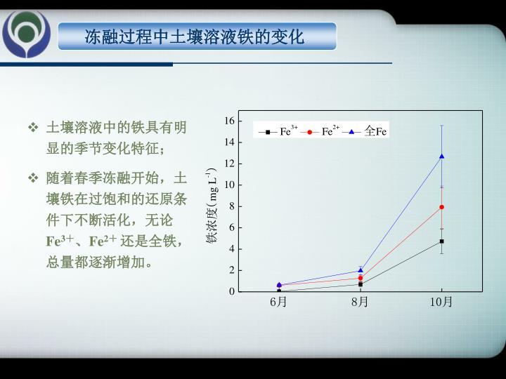 冻融过程中土壤溶液铁的变化