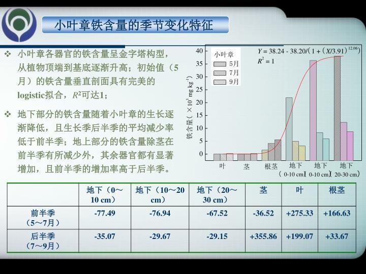 小叶章铁含量的季节变化特征