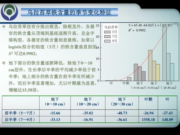 乌拉苔草铁含量的季节变化特征