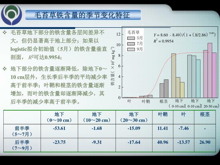 毛苔草铁含量的季节变化特征