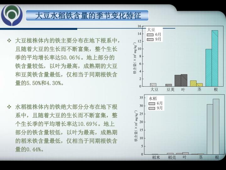 大豆水稻铁含量的季节变化特征