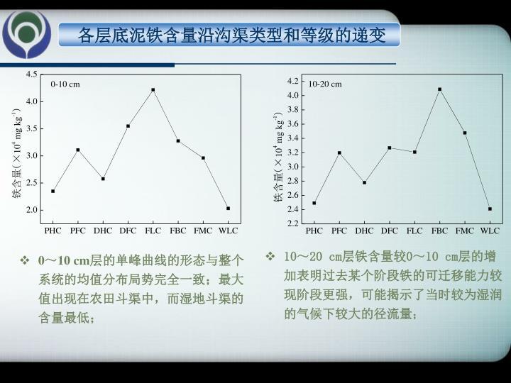 各层底泥铁含量沿沟渠类型和等级的递变