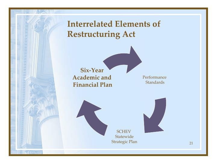 Interrelated Elements of Restructuring Act