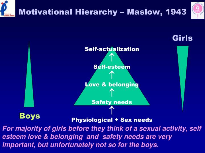 Motivational Hierarchy – Maslow, 1943
