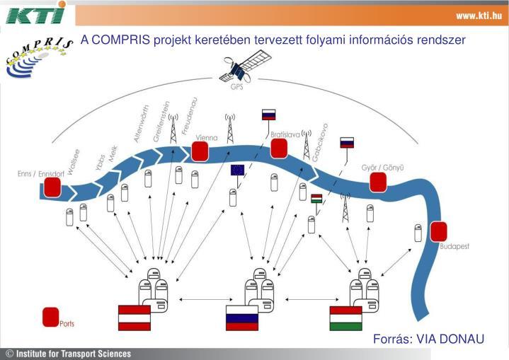 A COMPRIS projekt keretében tervezett folyami információs rendszer