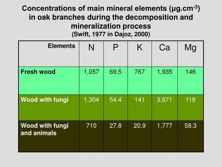 Concentrations of main mineral elements (μg.cm
