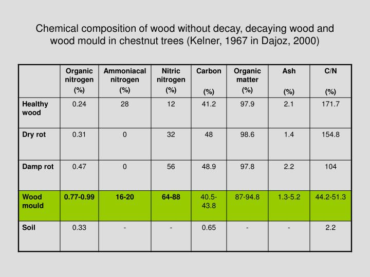 Chemical composition of wood without decay, decaying wood and wood mould in chestnut trees (Kelner, 1967 in Dajoz, 2000)