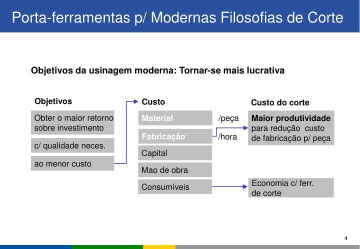 Objetivos da usinagem moderna: Tornar-se mais lucrativa
