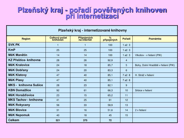 Plzeňský kraj - pořadí pověřených knihoven