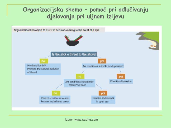 Organizacijska shema – pomoć pri odlučivanju djelovanja pri uljnom izljevu