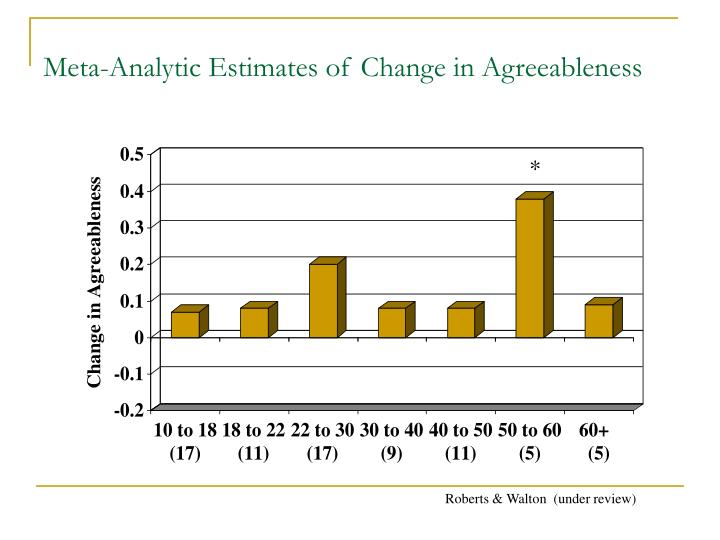 Meta-Analytic Estimates of Change in Agreeableness
