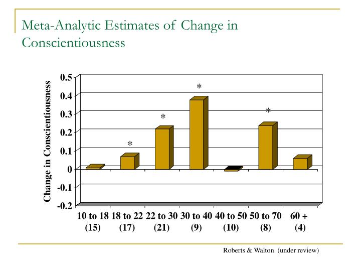 Meta-Analytic Estimates of Change in Conscientiousness