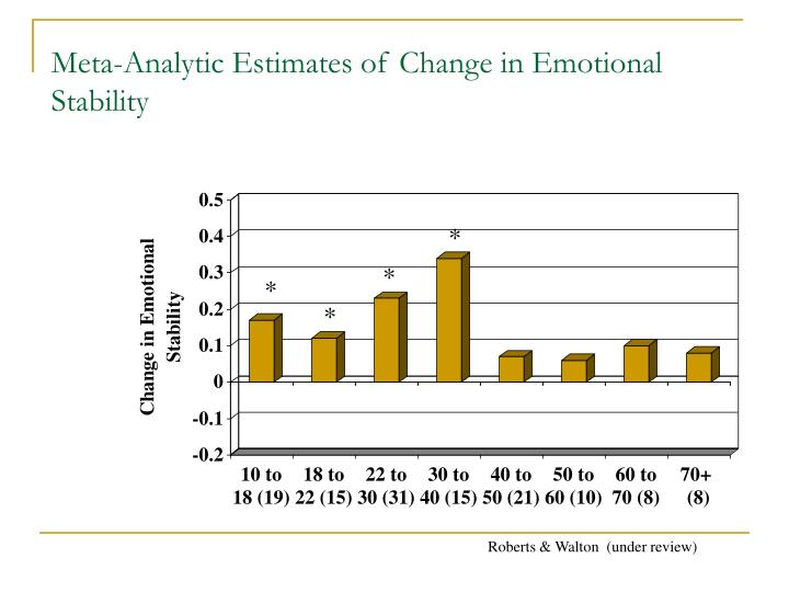 Meta-Analytic Estimates of Change in Emotional Stability