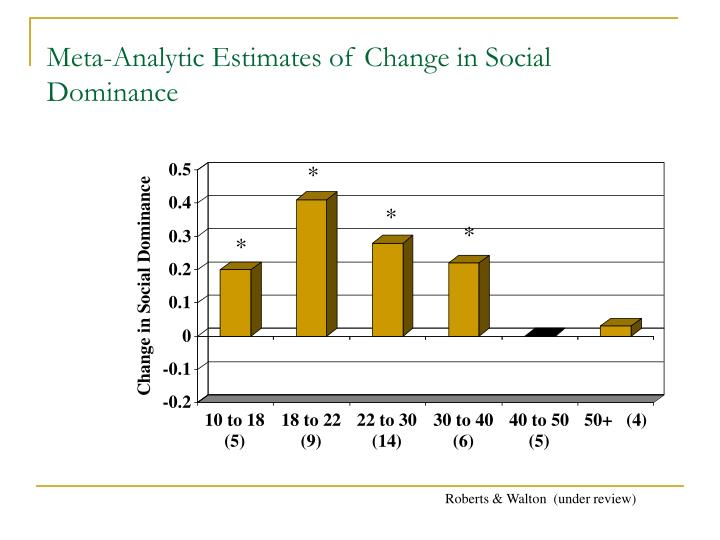 Meta-Analytic Estimates of Change in Social Dominance