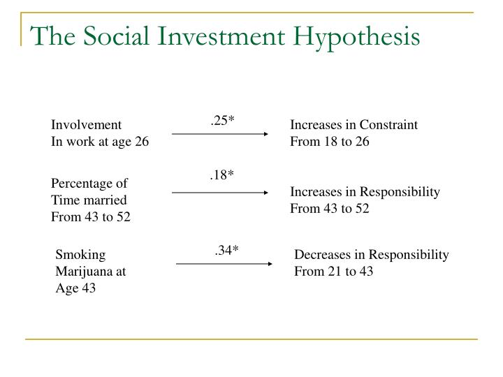 The Social Investment Hypothesis