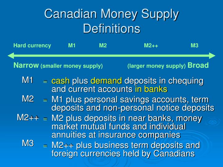 Canadian money supply definitions