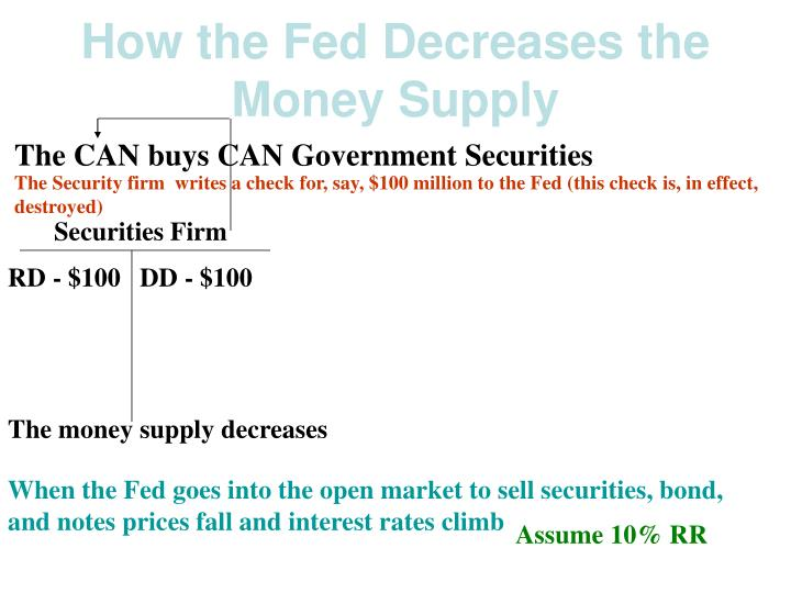 How the Fed Decreases the Money Supply