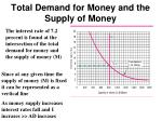 total demand for money and the supply of money