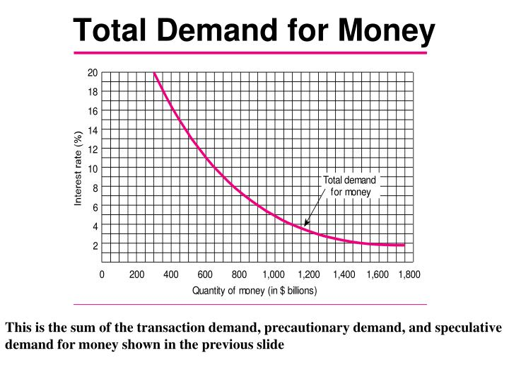 Total Demand for Money
