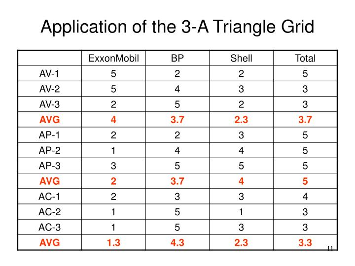 Application of the 3-A Triangle Grid