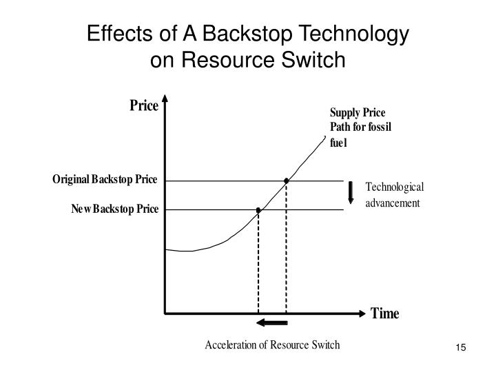 Effects of A Backstop Technology