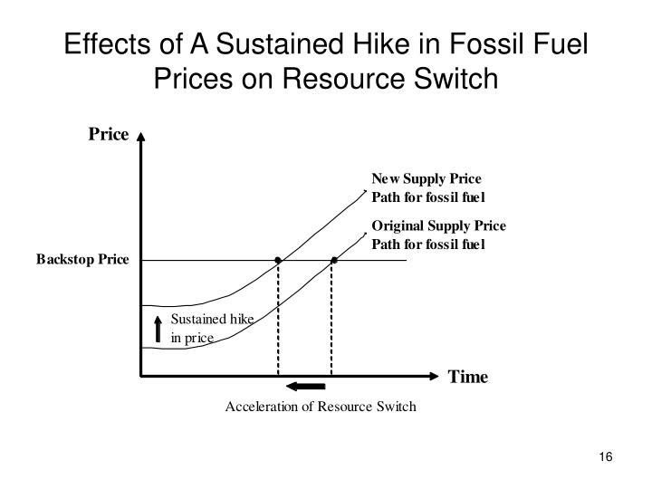 Effects of A Sustained Hike in Fossil Fuel Prices on Resource Switch
