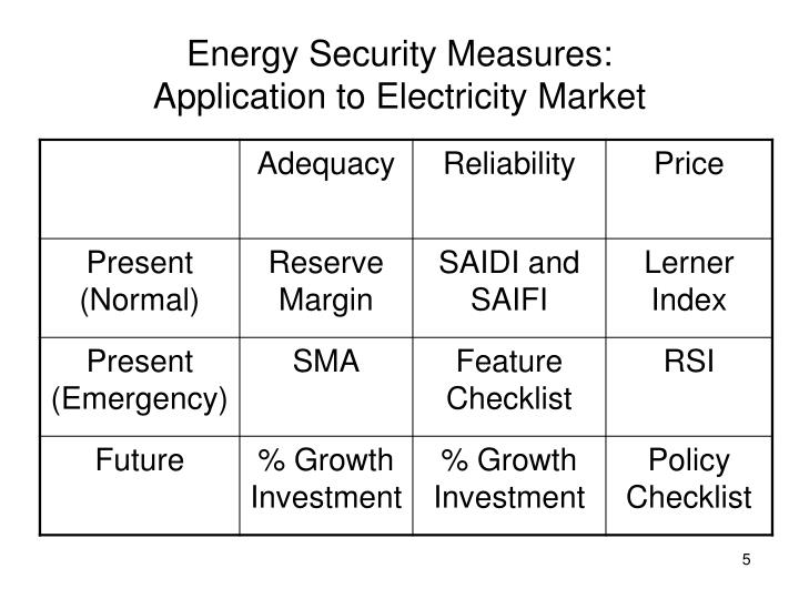 Energy Security Measures: