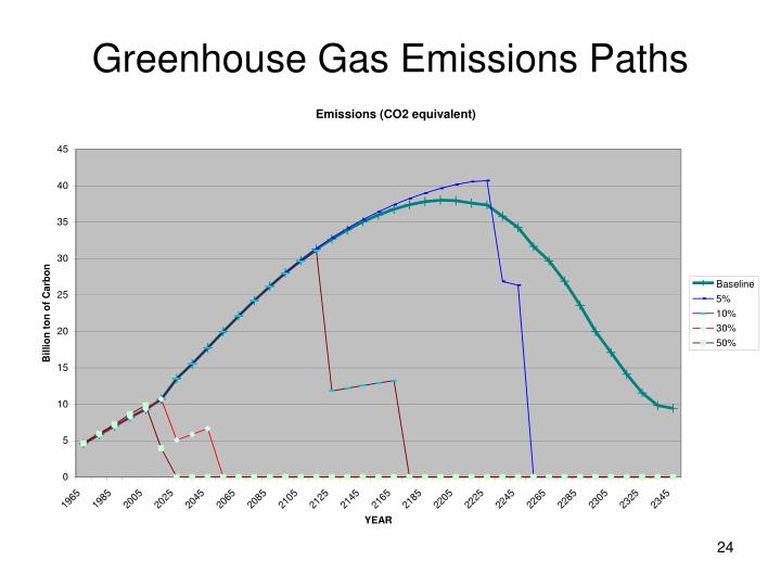 Greenhouse Gas Emissions Paths