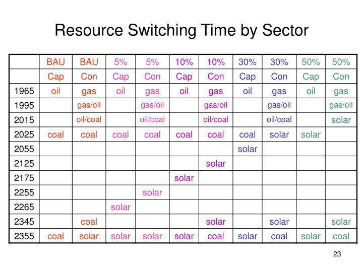 Resource Switching Time by Sector