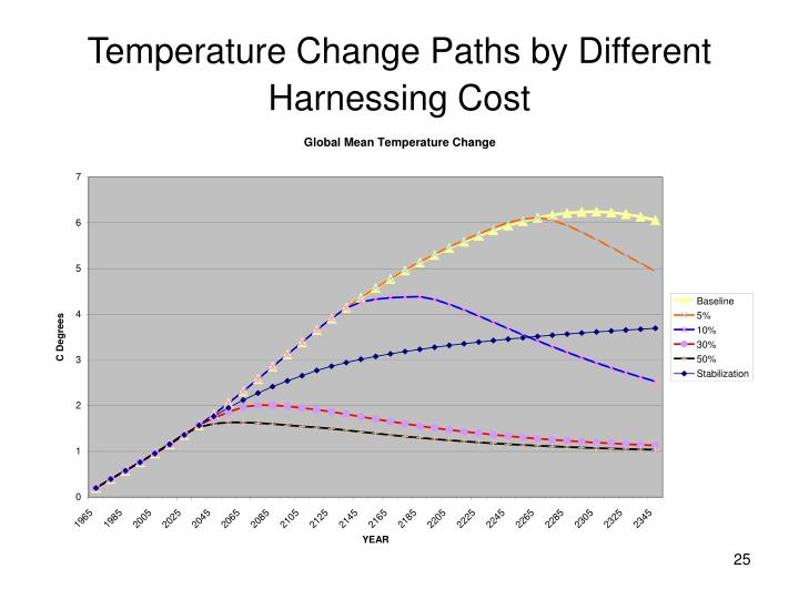 Temperature Change Paths by Different Harnessing Cost