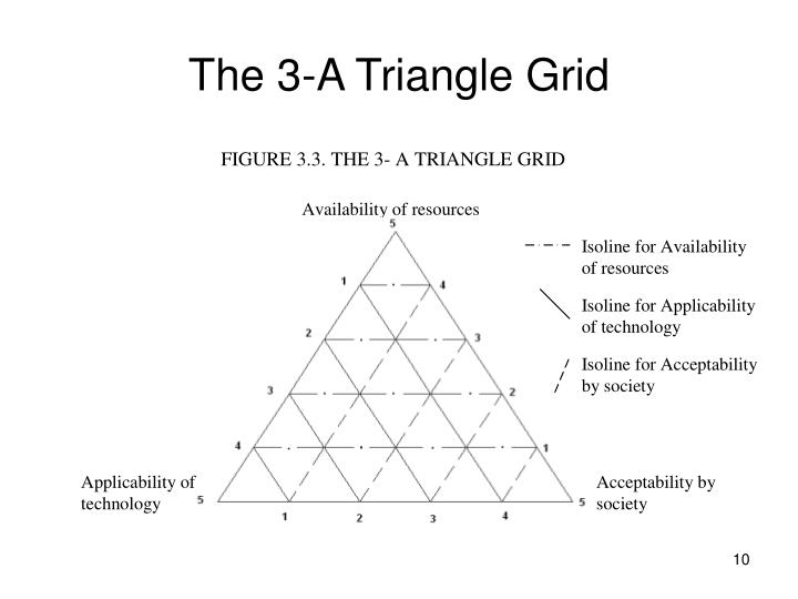 The 3-A Triangle Grid